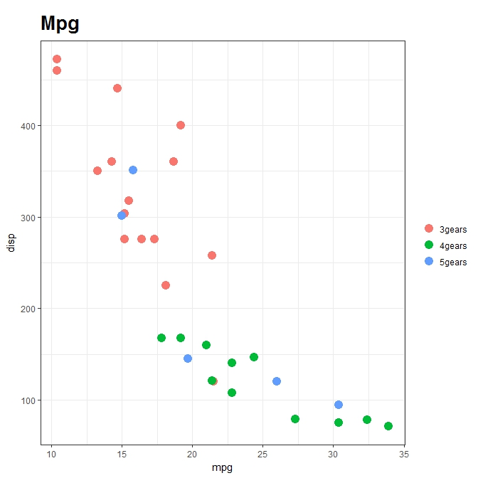 Introduction to ggplot2